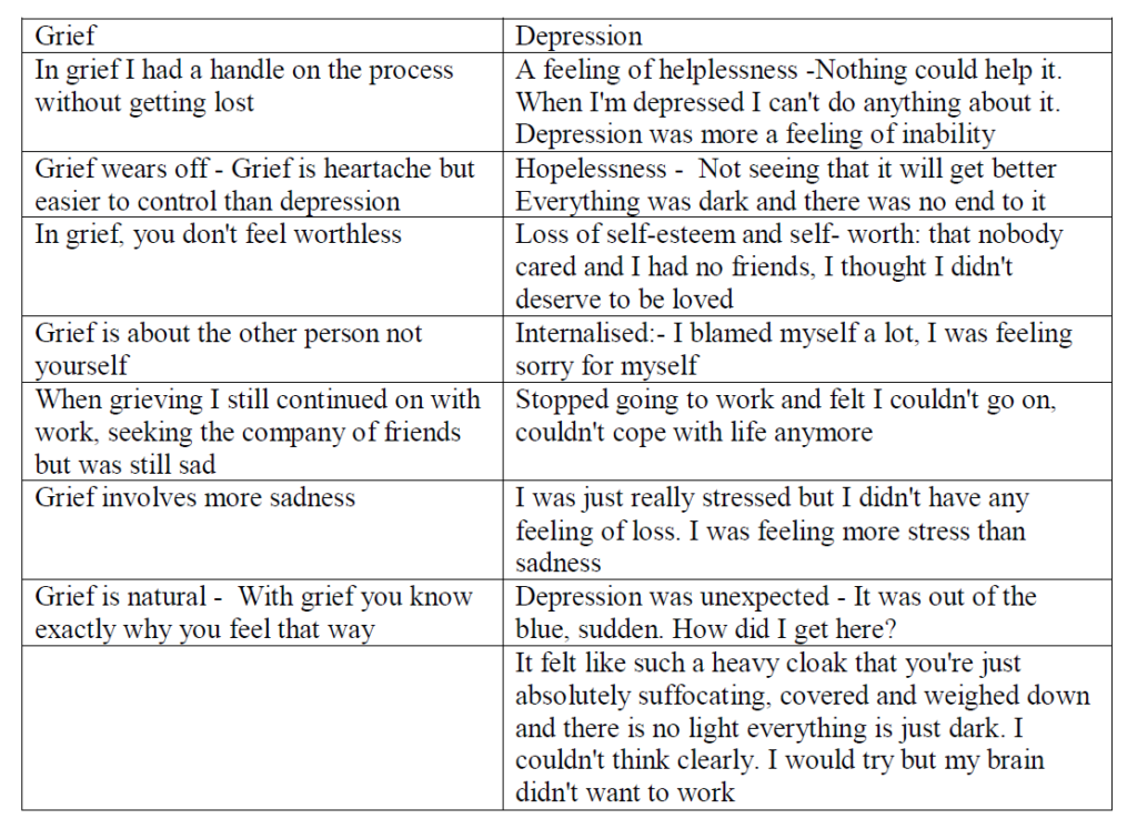 table grief and depression